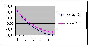 Faktoren mathematischer Abwertung